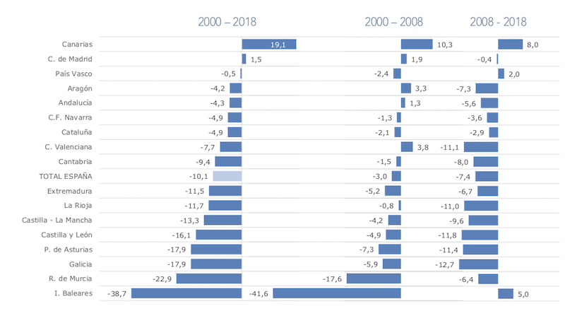 Evolución de la población rural por CCAA (2000-2018), gráfico elaborado por el MAPA a partir de datos del INE.